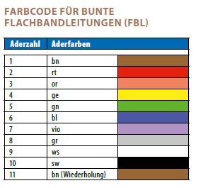 Gemütlich Kabelbaum Farbcode Zeitgenössisch - Die Besten ...